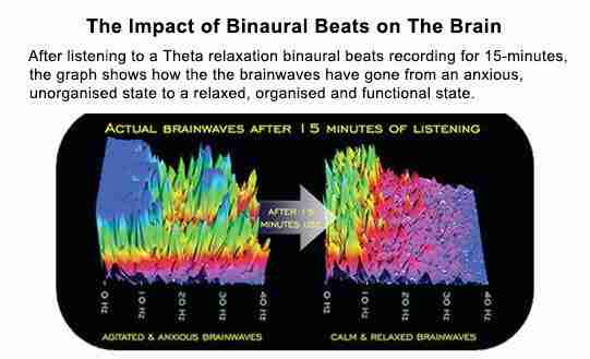 binaural-beats-effect-brainwaves
